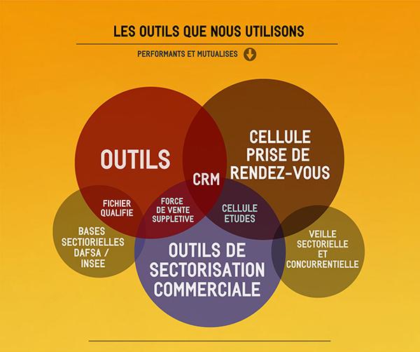 Outils - Cabinet A faire!